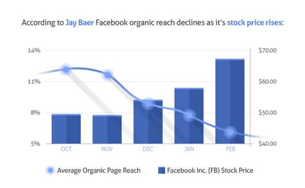 Aumentare portata organica Facebook