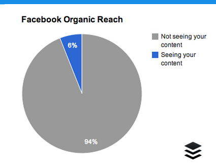 reach organica Facebook