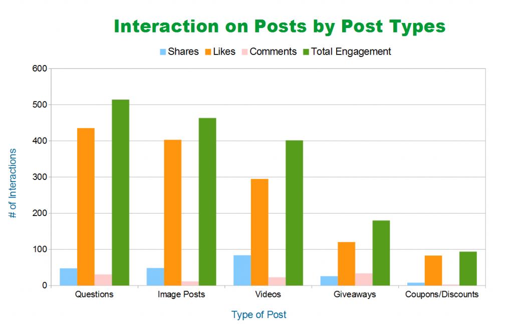 interazioni con i post Facebook