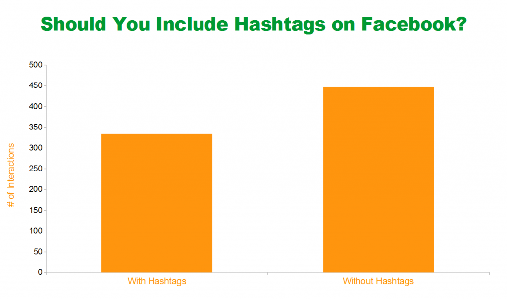 hashtag nei post Facebook