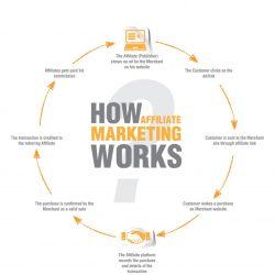 Cos'è l'Affiliate Marketing e come funziona