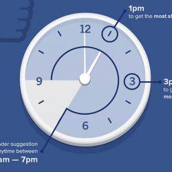 Gli orari migliori per postare sui Social