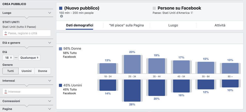 facebook target