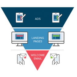 funnel di marketing online