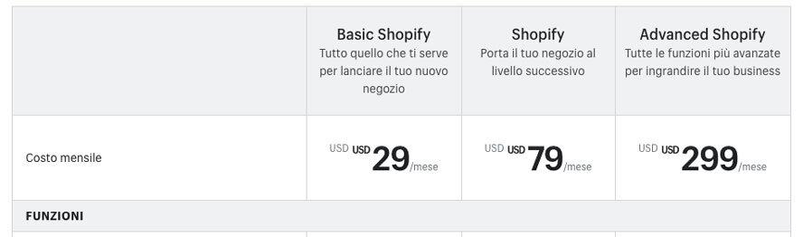 shopify costi